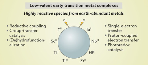 Early Transition Metals